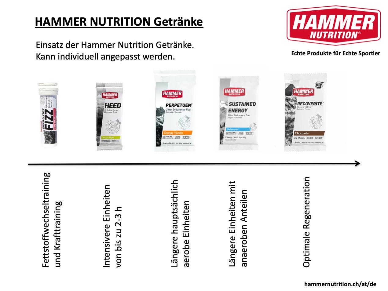 HAMMER NUTRITION GETRÄNKE